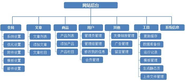 独立站站群打法模式选择。